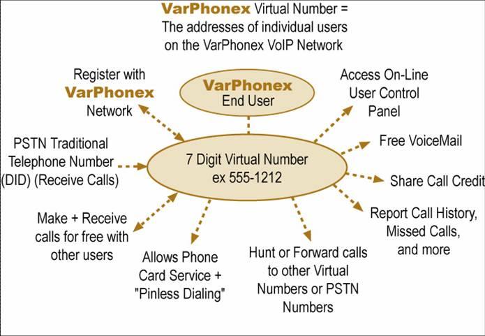 Free virtual phone number for telegram